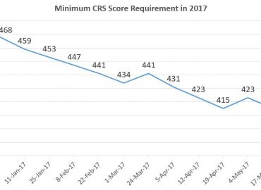 Express Entry Score – 415