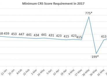 CRS – 449
