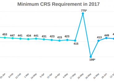 Second Express Entry Draw in a Week Sees Reduction in Minimum CRS Score Requirement